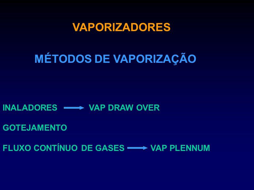 VAPORIZADORES INALADORES VAP DRAW OVER GOTEJAMENTO FLUXO CONTÍNUO DE GASES VAP PLENNUM MÉTODOS DE VAPORIZAÇÃO