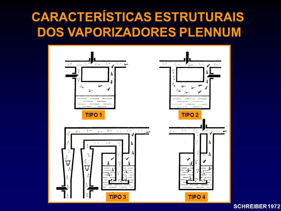 CARACTERÍSTICAS ESTRUTURAIS DOS VAPORIZADORES PLENNUM SCHREIBER 1972 TIPO 1 TIPO 2 TIPO 3TIPO 4