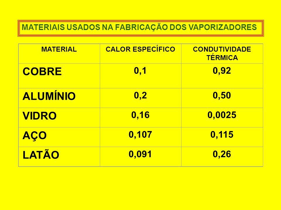 MATERIALCALOR ESPECÍFICOCONDUTIVIDADE TÉRMICA COBRE 0,10,92 ALUMÍNIO 0,20,50 VIDRO 0,160,0025 AÇO 0,1070,115 LATÃO 0,0910,26 MATERIAIS USADOS NA FABRI