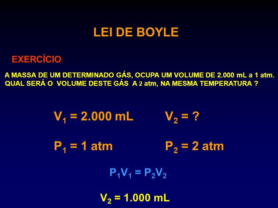 LEI DE BOYLE EXERCÍCIO : A MASSA DE UM DETERMINADO GÁS, OCUPA UM VOLUME DE 2.000 mL a 1 atm. QUAL SERÁ O VOLUME DESTE GÁS A 2 atm, NA MESMA TEMPERATUR