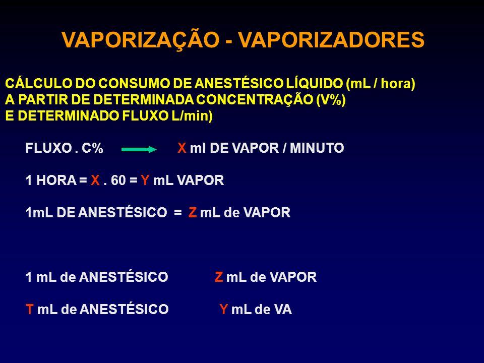 VAPORIZAÇÃO - VAPORIZADORES CÁLCULO DO CONSUMO DE ANESTÉSICO LÍQUIDO (mL / hora) A PARTIR DE DETERMINADA CONCENTRAÇÃO (V%) E DETERMINADO FLUXO L/min)