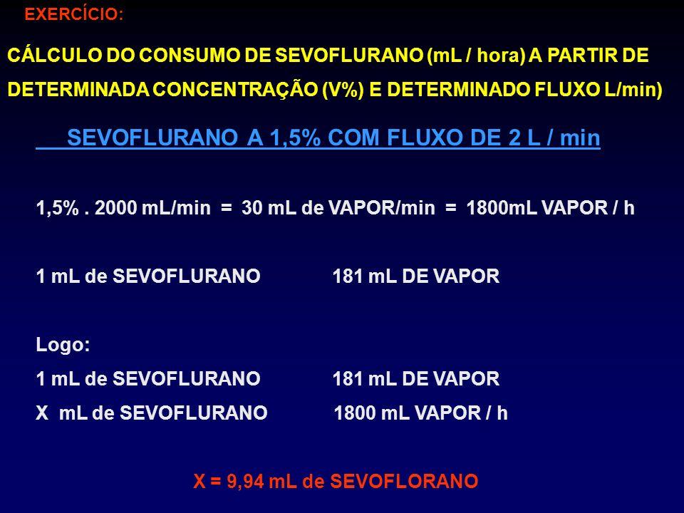 SEVOFLURANO A 1,5% COM FLUXO DE 2 L / min 1,5%. 2000 mL/min = 30 mL de VAPOR/min = 1800mL VAPOR / h 1 mL de SEVOFLURANO 181 mL DE VAPOR Logo: 1 mL de