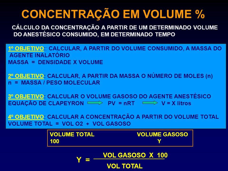 CONCENTRAÇÃO EM VOLUME % CÁLCULO DA CONCENTRAÇÃO A PARTIR DE UM DETERMINADO VOLUME DO ANESTÉSICO CONSUMIDO, EM DETERMINADO TEMPO 1º OBJETIVO:: CALCULA