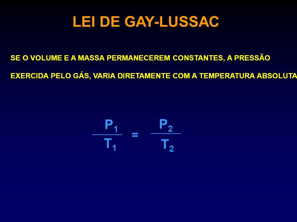 LEI DE GAY-LUSSAC ________ 180 293 = 303 P2P2 EXERCÍCIO: O VOLUME DE UM GÁS, CONTIDO NUM CILINDRO, APRESENTA 180 atm DE PRESSÃO À TEMPERATURA DE 20 0 C.