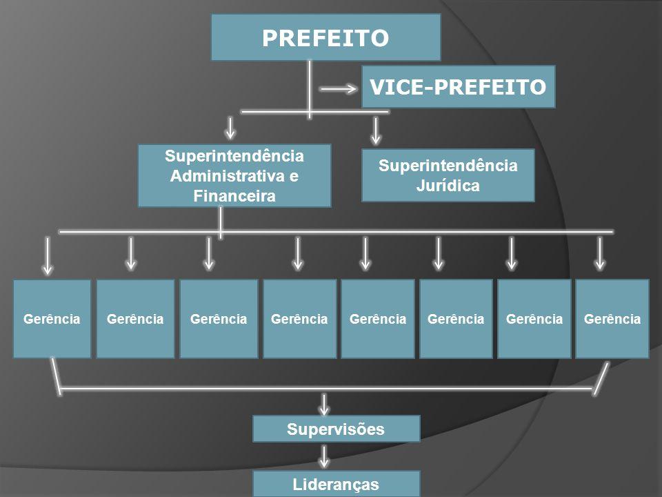 PREFEITO Superintendência Administrativa e Financeira Superintendência Jurídica Gerência VICE-PREFEITO Supervisões Lideranças Gerência