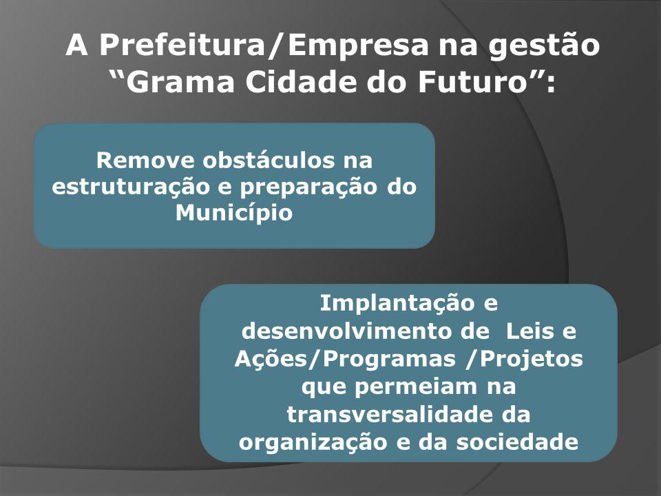 A Prefeitura/Empresa na gestão Grama Cidade do Futuro: Remove obstáculos na estruturação e preparação do Município Implantação e desenvolvimento de Le