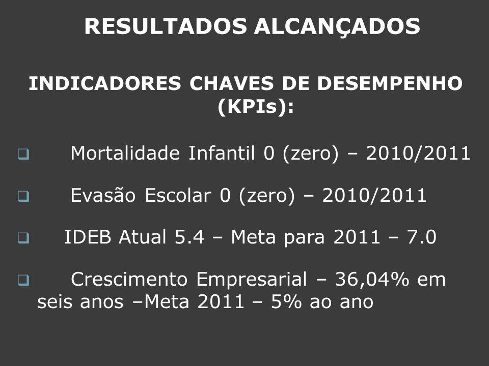 INDICADORES CHAVES DE DESEMPENHO (KPIs): Mortalidade Infantil 0 (zero) – 2010/2011 Evasão Escolar 0 (zero) – 2010/2011 IDEB Atual 5.4 – Meta para 2011