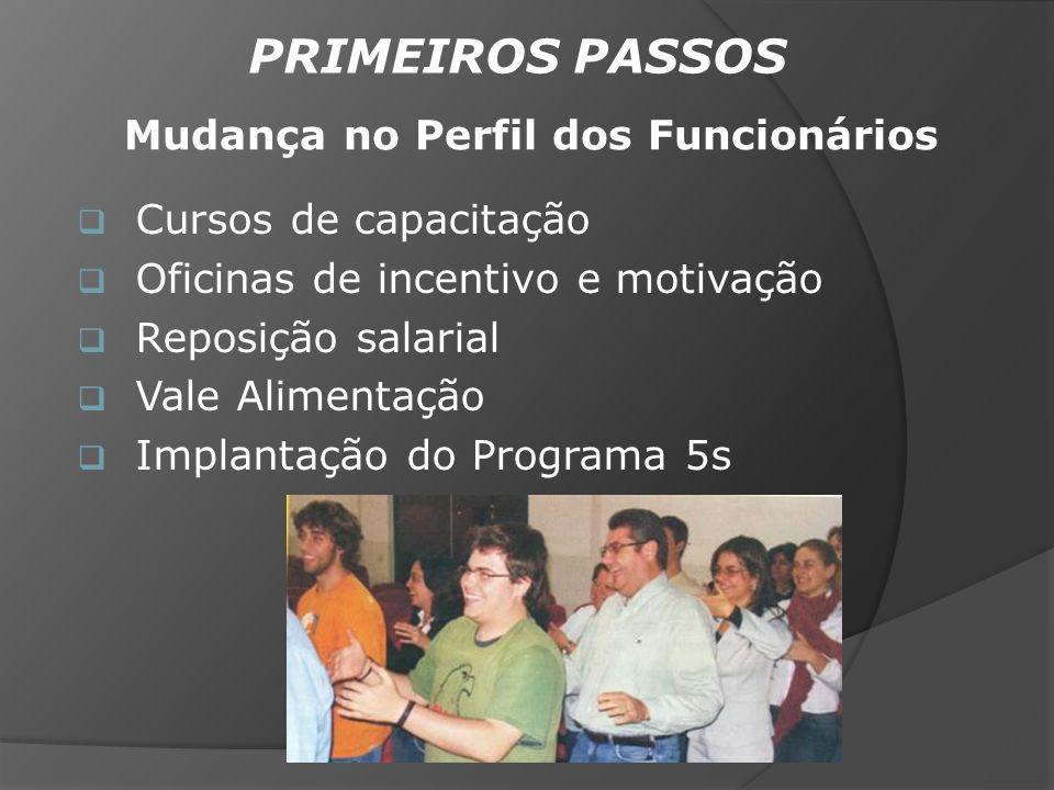 PRIMEIROS PASSOS Cursos de capacitação Oficinas de incentivo e motivação Reposição salarial Vale Alimentação Implantação do Programa 5s Mudança no Per