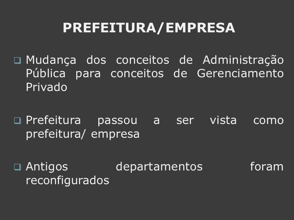 PREFEITURA/EMPRESA Mudança dos conceitos de Administração Pública para conceitos de Gerenciamento Privado Prefeitura passou a ser vista como prefeitur