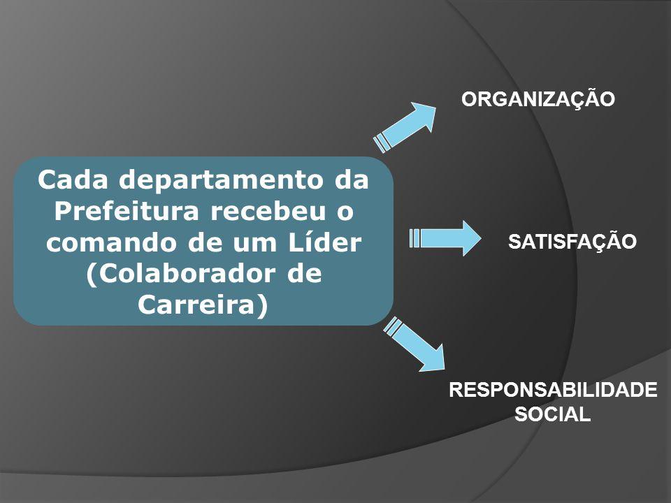 Para melhor monitorar, avaliar e desenvolver as ações de cada setor da prefeitura/ empresa uma nova hierarquia foi implantada: CRIAÇÃO DO ORGANOGRAMA GERENCIAL