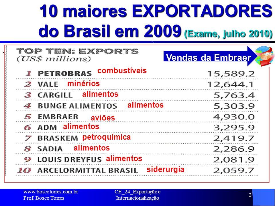 10 maiores EXPORTADORES do Brasil em 2009 (Exame, julho 2010). www.boscotorres.com.br Prof. Bosco Torres CE_24_Exportação e Internacionalização 2 comb