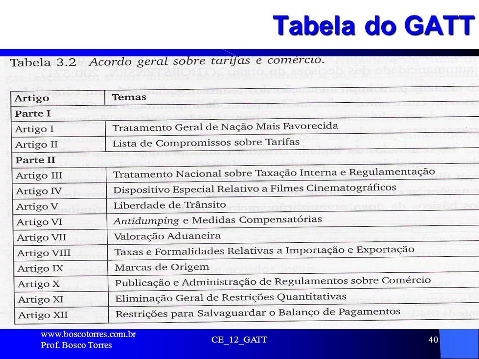 CE_12_GATT40 Tabela do GATT. www.boscotorres.com.br Prof. Bosco Torres