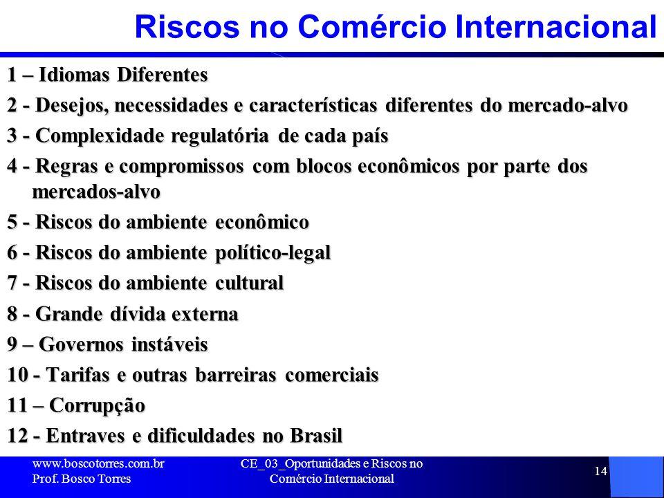 Riscos no Comércio Internacional 1 – Idiomas Diferentes 2 - Desejos, necessidades e características diferentes do mercado-alvo 3 - Complexidade regula