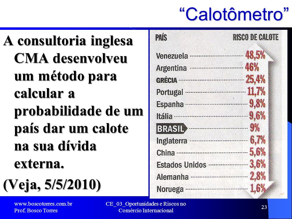 Calotômetro A consultoria inglesa CMA desenvolveu um método para calcular a probabilidade de um país dar um calote na sua dívida externa. (Veja, 5/5/2
