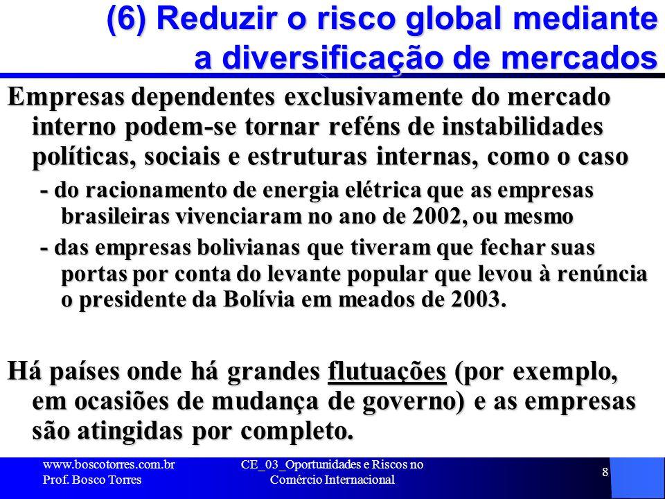 CE_03_Oportunidades e Riscos no Comércio Internacional 8 (6) Reduzir o risco global mediante a diversificação de mercados Empresas dependentes exclusi