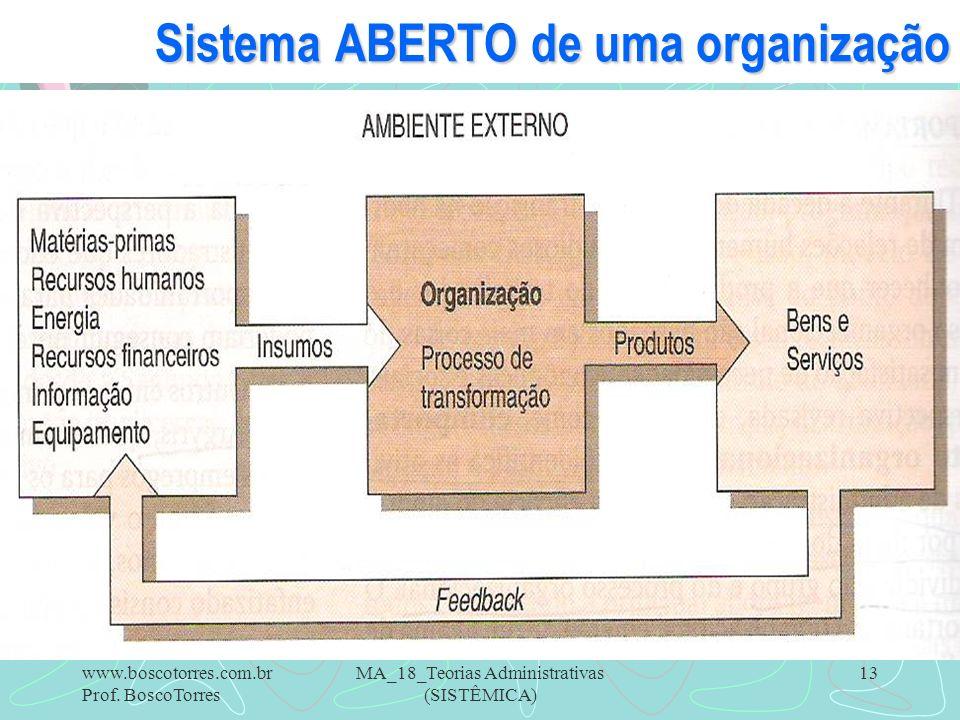 MA_18_Teorias Administrativas (SISTÊMICA) 13 Sistema ABERTO de uma organização. www.boscotorres.com.br Prof. BoscoTorres