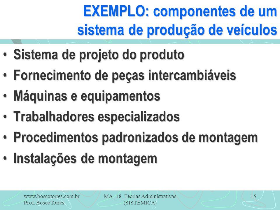 MA_18_Teorias Administrativas (SISTÊMICA) 15 EXEMPLO: componentes de um sistema de produção de veículos Sistema de projeto do produto Sistema de proje