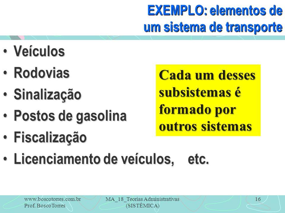 MA_18_Teorias Administrativas (SISTÊMICA) 16 EXEMPLO: elementos de um sistema de transporte Veículos Veículos Rodovias Rodovias Sinalização Sinalizaçã