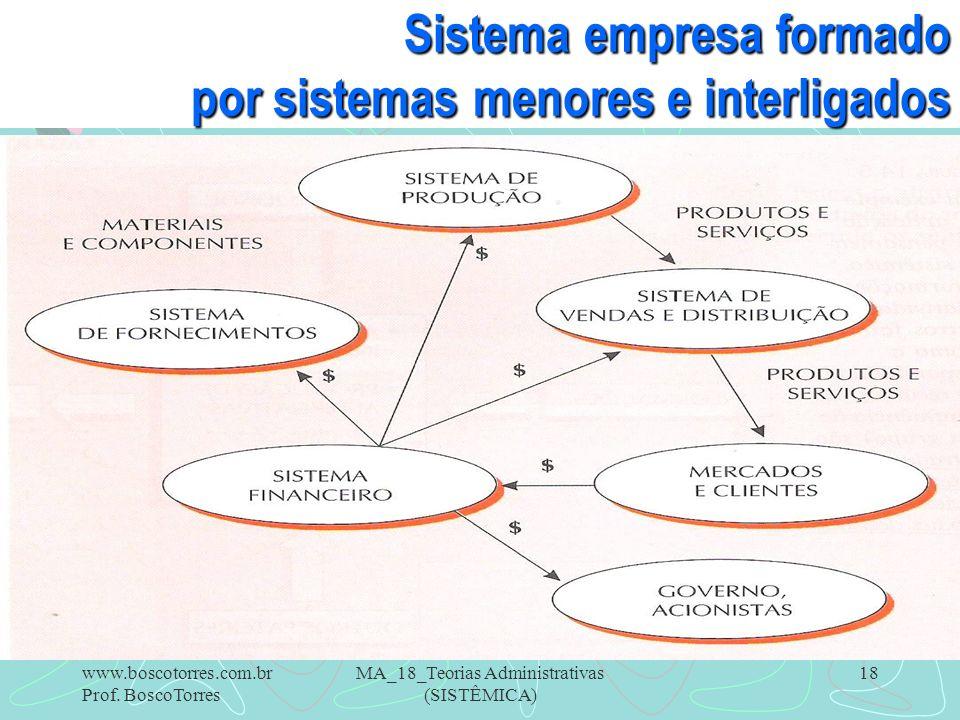 MA_18_Teorias Administrativas (SISTÊMICA) 18 Sistema empresa formado por sistemas menores e interligados. www.boscotorres.com.br Prof. BoscoTorres