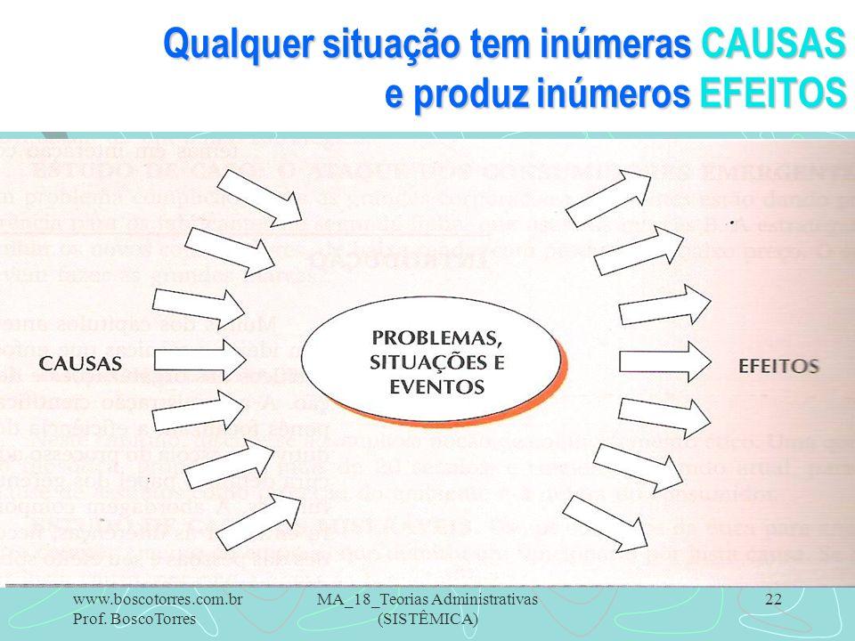 MA_18_Teorias Administrativas (SISTÊMICA) 22 Qualquer situação tem inúmeras CAUSAS e produz inúmeros EFEITOS. www.boscotorres.com.br Prof. BoscoTorres