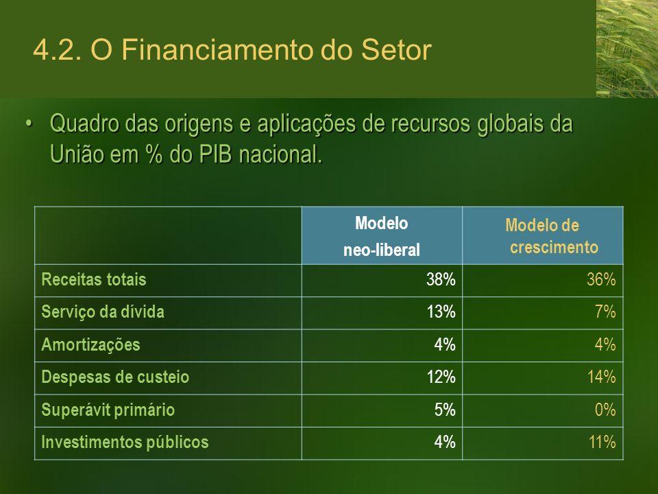 4.2. O Financiamento do Setor Quadro das origens e aplicações de recursos globais da União em % do PIB nacional.Quadro das origens e aplicações de rec