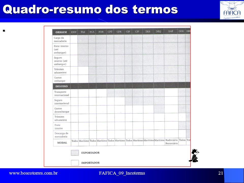 Quadro-resumo dos termos. www.boscotorres.com.brFAFICA_09_Incoterms21