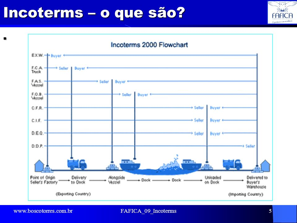DES – Delivered ex ship (entregue no navio) Significa que o vendedor completa suas obrigações quando a mercadoria é entregue ao comprador a bordo do navio, sem ainda estar desembaraçada para a importação, no porto de destino.
