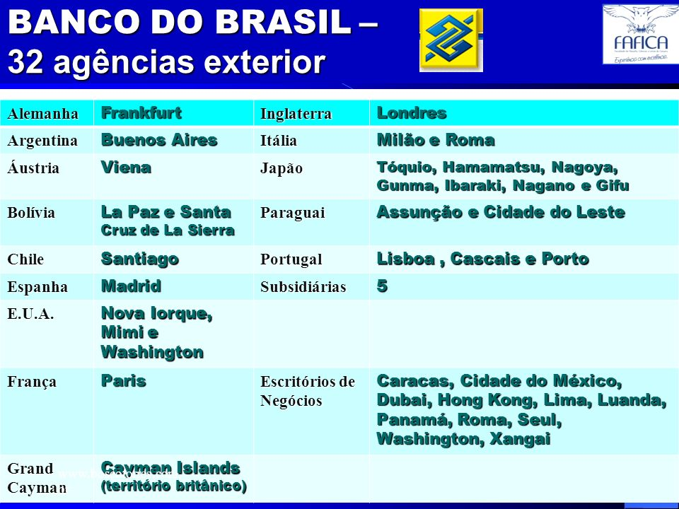 FAFICA_05_Brasil no Comércio Internacional 17 BANCO DO BRASIL – 32 agências exterior.AlemanhaFrankfurtInglaterraLondresArgentina Buenos Aires Itália M