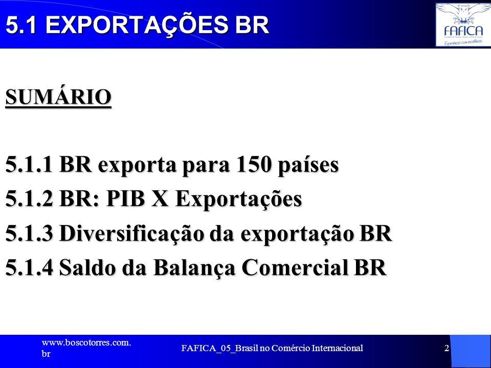 5.1 EXPORTAÇÕES BR SUMÁRIO 5.1.1 BR exporta para 150 países 5.1.2 BR: PIB X Exportações 5.1.3 Diversificação da exportação BR 5.1.4 Saldo da Balança C