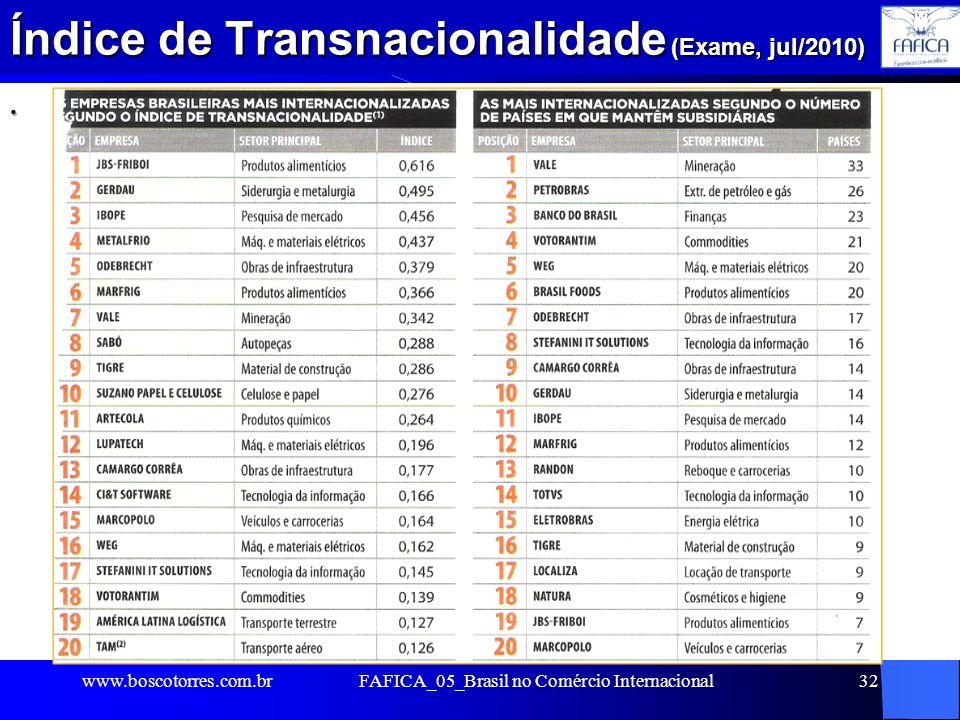 Índice de Transnacionalidade (Exame, jul/2010). www.boscotorres.com.brFAFICA_05_Brasil no Comércio Internacional32