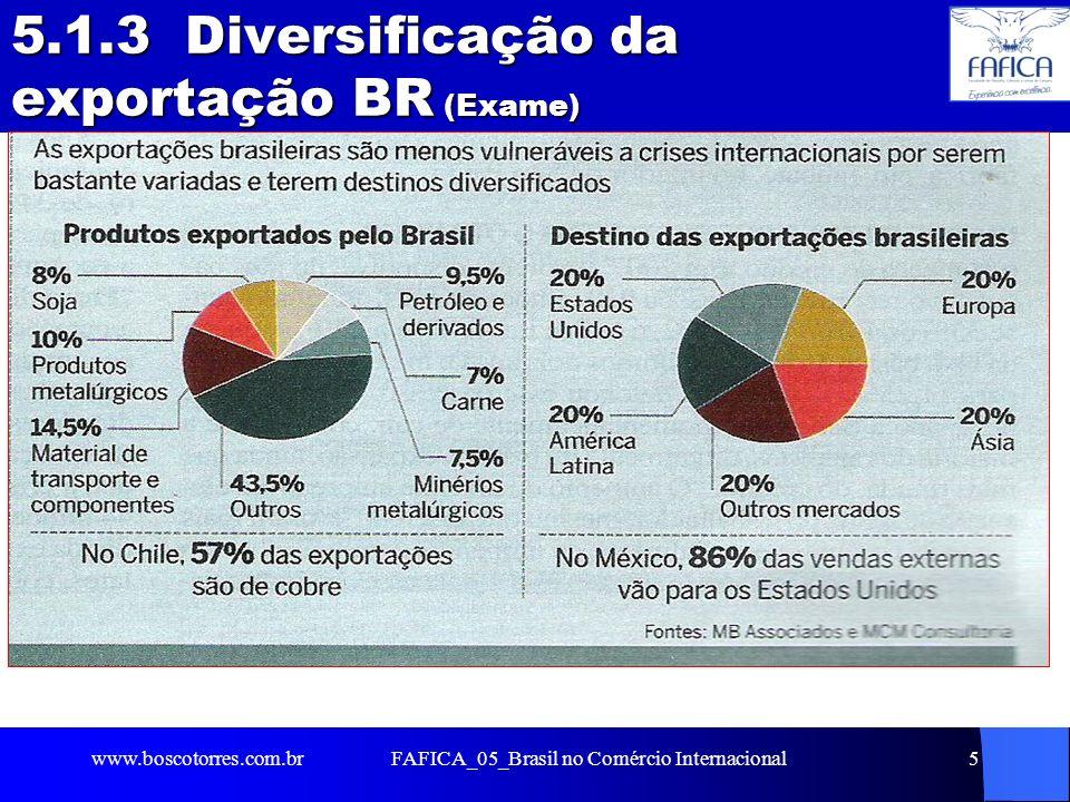 5.1.3 Diversificação da exportação BR (Exame). www.boscotorres.com.brFAFICA_05_Brasil no Comércio Internacional5