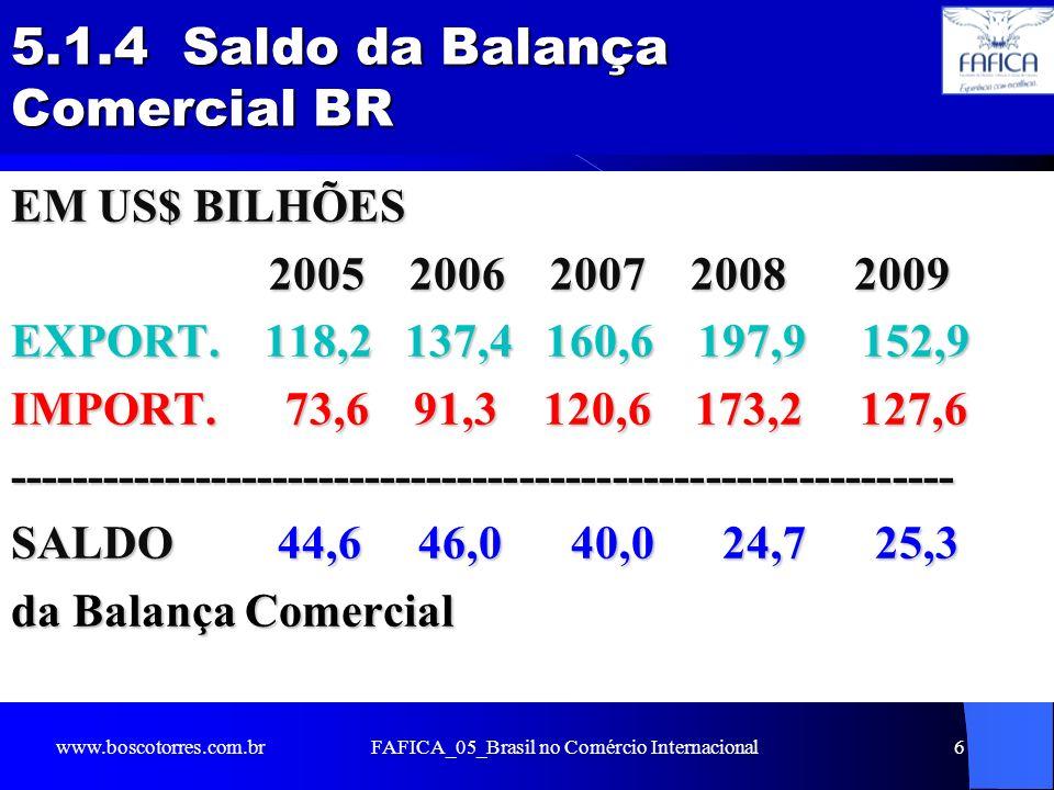 5.1.4 Saldo da Balança Comercial BR EM US$ BILHÕES 2005 2006 2007 2008 2009 2005 2006 2007 2008 2009 EXPORT. 118,2 137,4 160,6 197,9 152,9 IMPORT. 73,
