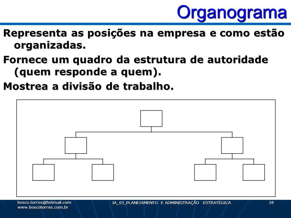 Organograma Organograma Representa as posições na empresa e como estão organizadas. Fornece um quadro da estrutura de autoridade (quem responde a quem