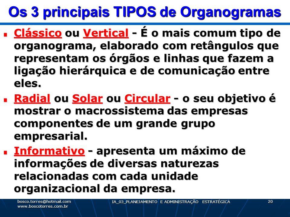 Os 3 principais TIPOS de Organogramas Clássico ou Vertical - É o mais comum tipo de organograma, elaborado com retângulos que representam os órgãos e
