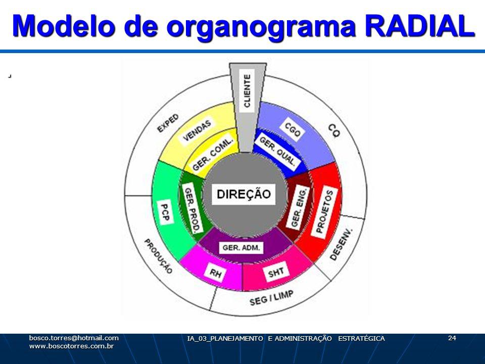 Modelo de organograma RADIAL. bosco.torres@hotmail.com www.boscotorres.com.br IA_03_PLANEJAMENTO E ADMINISTRAÇÃO ESTRATÉGICA 24