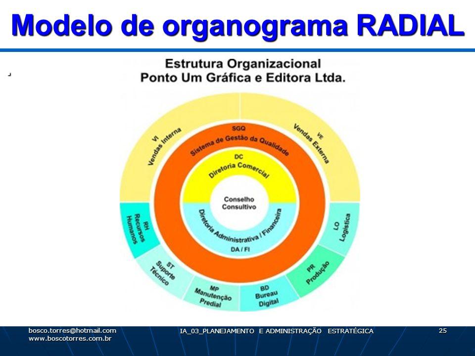 Modelo de organograma RADIAL. bosco.torres@hotmail.com www.boscotorres.com.br IA_03_PLANEJAMENTO E ADMINISTRAÇÃO ESTRATÉGICA 25