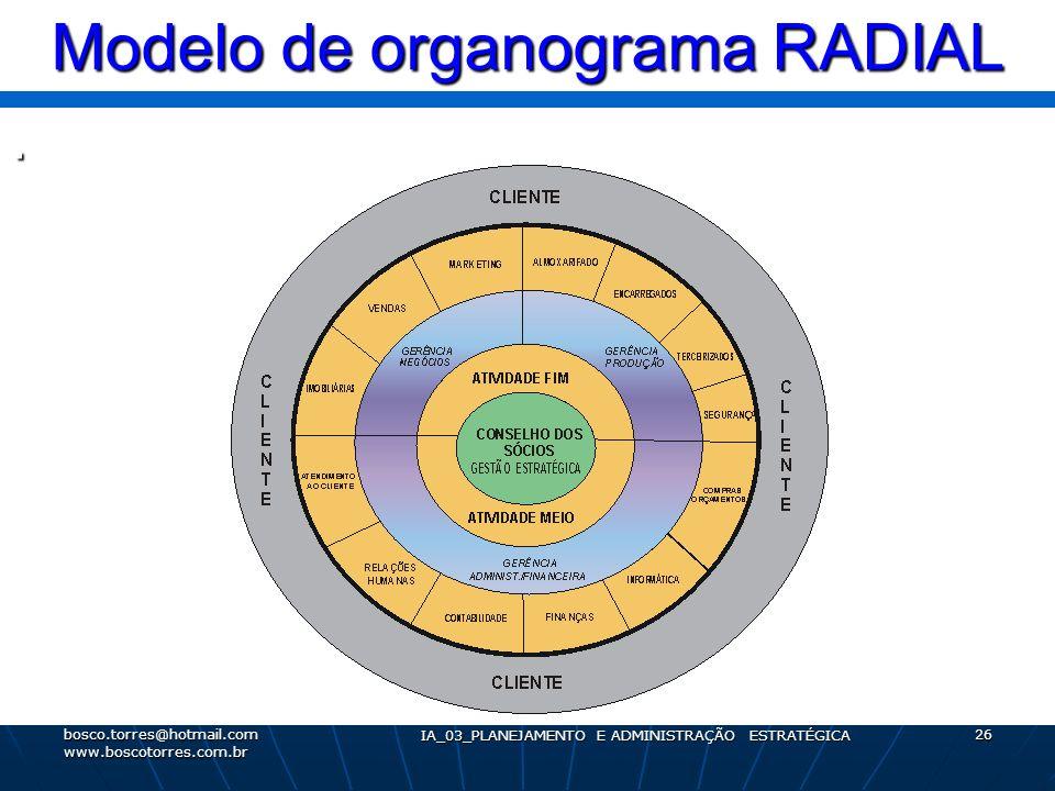 Modelo de organograma RADIAL. bosco.torres@hotmail.com www.boscotorres.com.br IA_03_PLANEJAMENTO E ADMINISTRAÇÃO ESTRATÉGICA 26