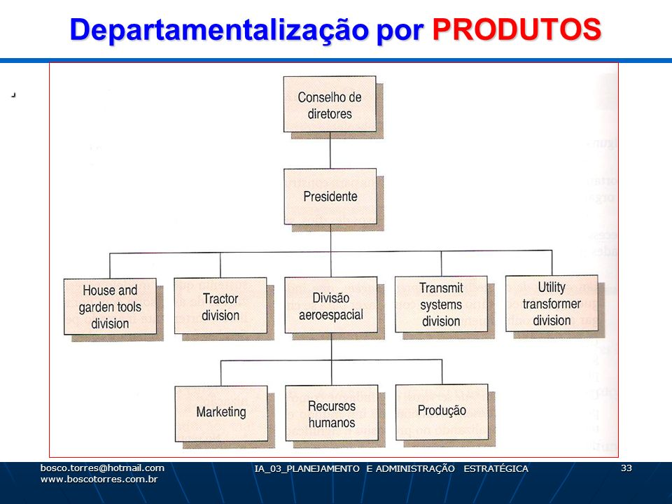 Departamentalização por PRODUTOS. bosco.torres@hotmail.com www.boscotorres.com.br IA_03_PLANEJAMENTO E ADMINISTRAÇÃO ESTRATÉGICA 33