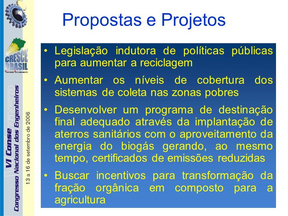 Propostas e Projetos Legislação indutora de políticas públicas para aumentar a reciclagem Aumentar os níveis de cobertura dos sistemas de coleta nas z