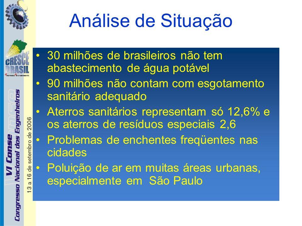 Análise de Situação 30 milhões de brasileiros não tem abastecimento de água potável 90 milhões não contam com esgotamento sanitário adequado Aterros s