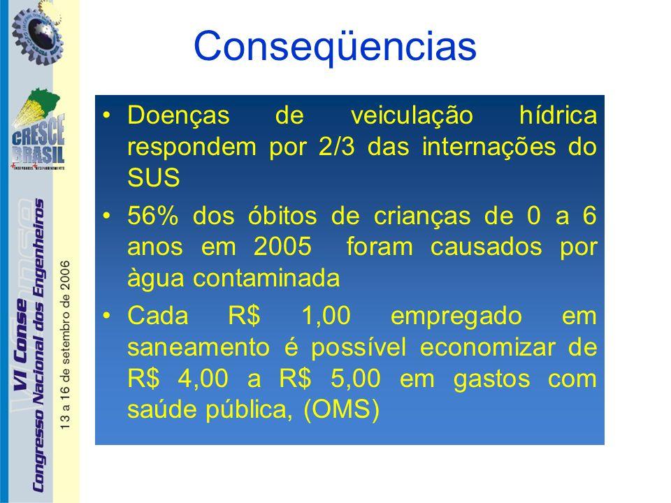 Conseqüencias Doenças de veiculação hídrica respondem por 2/3 das internações do SUS 56% dos óbitos de crianças de 0 a 6 anos em 2005 foram causados p
