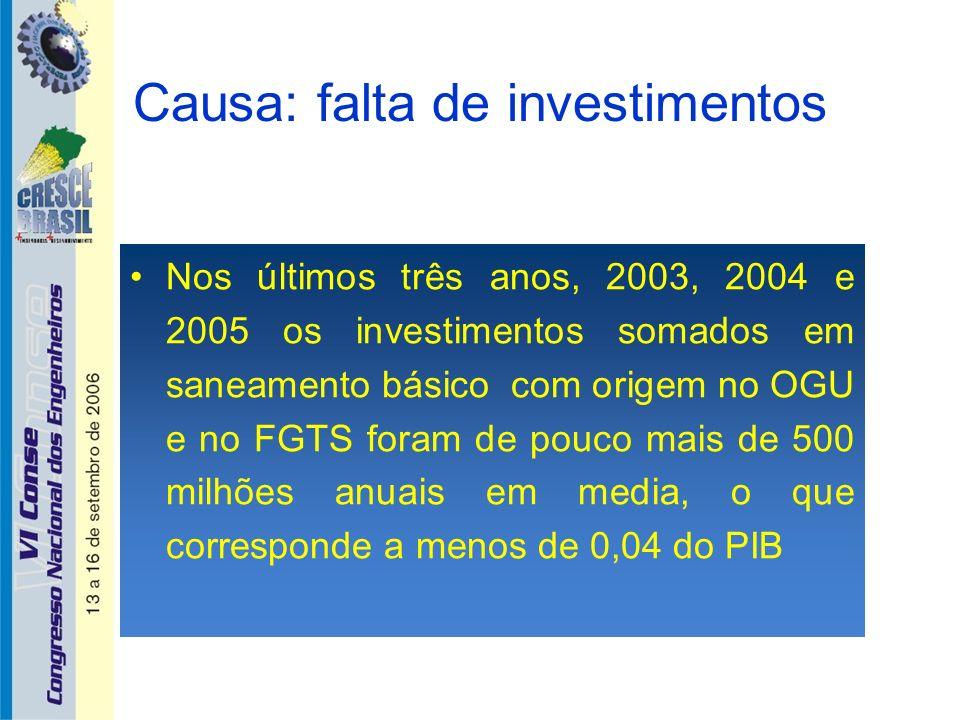 Causa: falta de investimentos Nos últimos três anos, 2003, 2004 e 2005 os investimentos somados em saneamento básico com origem no OGU e no FGTS foram