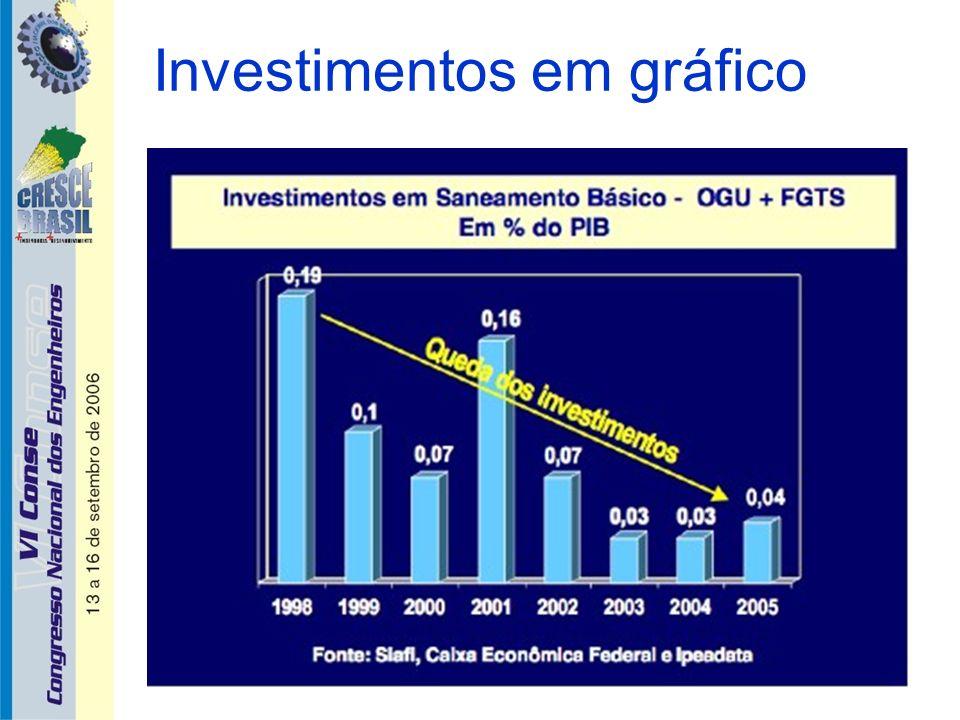 Conclusões (1) A melhoria da infra-estrutura do saneamento básico depende: de vontade política de um novo marco regulatório, da capacidade de investimento público.