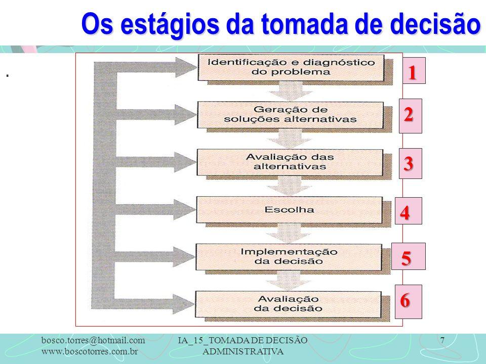 Os estágios da tomada de decisão.