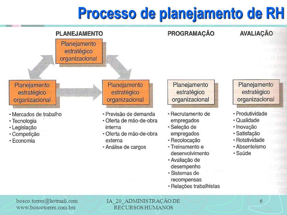 IA_20_ADMINISTRAÇÃO DE RECURSOS HUMANOS 6 Processo de planejamento de RH.