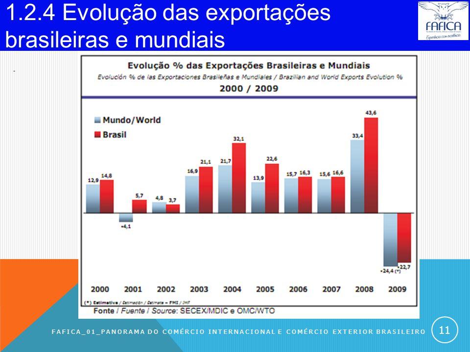 1.2.3 Principais países das importações mundiais (em US$ bi). FAFICA_01_PANORAMA DO COMÉRCIO INTERNACIONAL E COMÉRCIO EXTERIOR BRASILEIRO 10