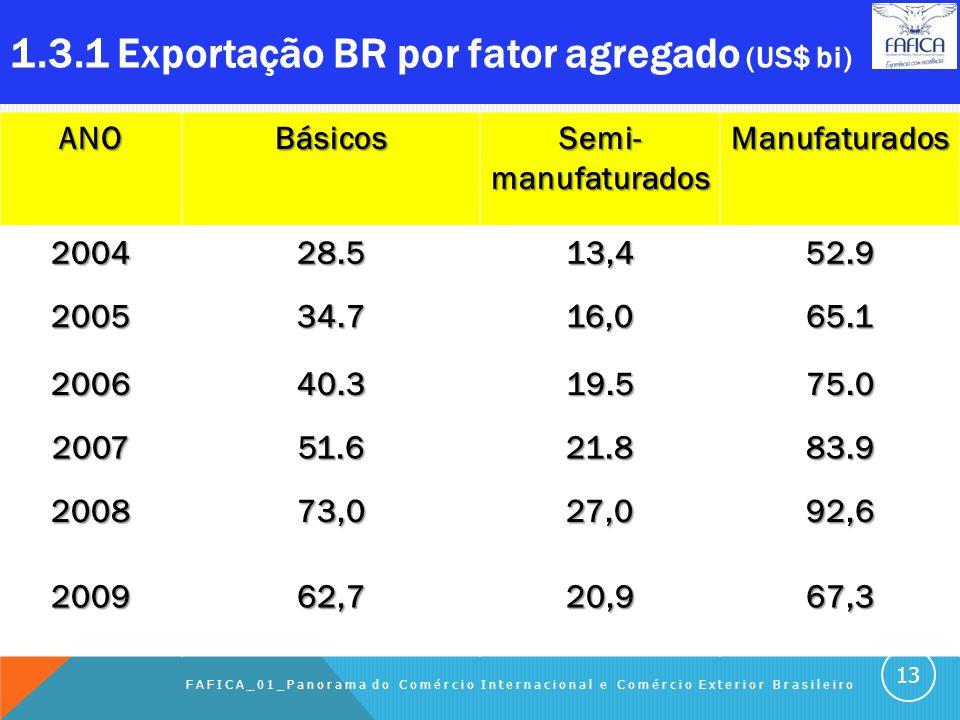 1.3 EXPORTAÇÕES BRASILEIRAS Sumário do capítulo: 1.3.1 Exportações BR por fator agregado (US$ bi) 1.3.2 Exportações BR por fator agregado (%) 1.3.3 Ev