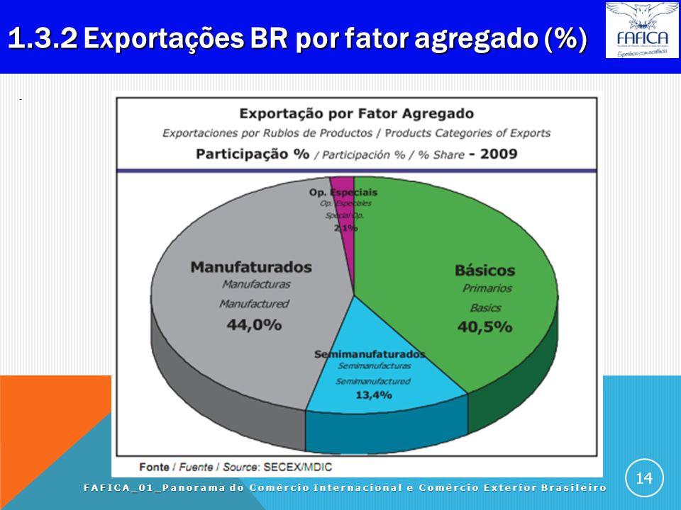 1.3.1 Exportação BR por fator agregado (US$ bi). FAFICA_01_Panorama do Comércio Internacional e Comércio Exterior Brasileiro 13 ANOBásicos Semi- manuf