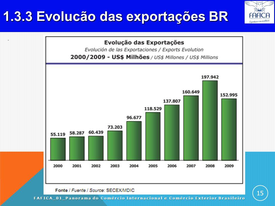 1.3.2 Exportações BR por fator agregado (%). FAFICA_01_Panorama do Comércio Internacional e Comércio Exterior Brasileiro 14