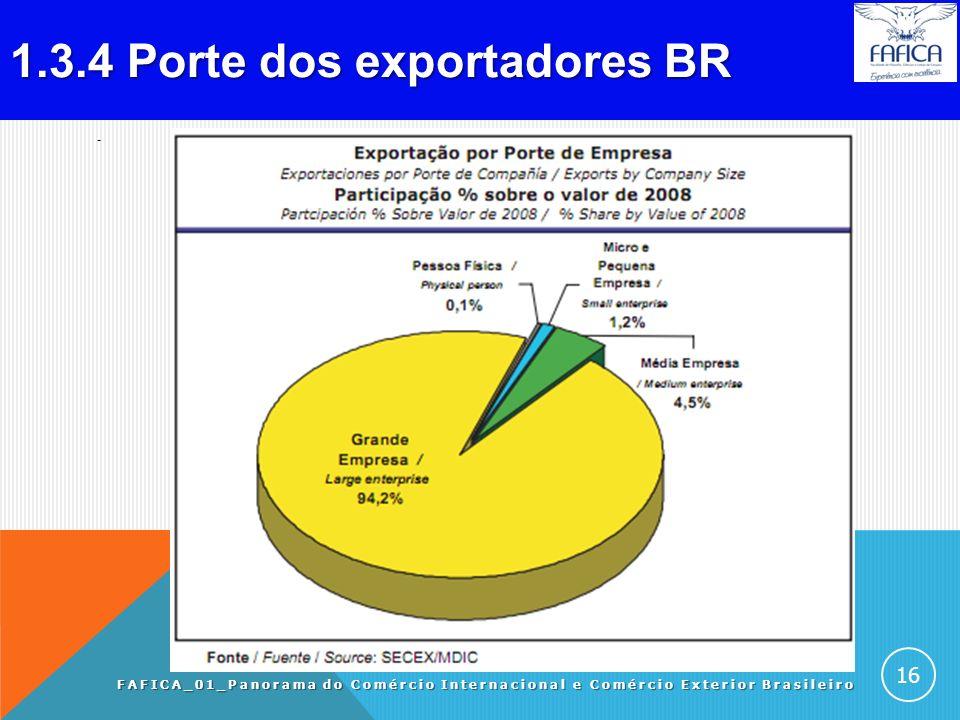 1.3.3 Evolucão das exportações BR. FAFICA_01_Panorama do Comércio Internacional e Comércio Exterior Brasileiro 15